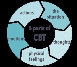 cbt_parts