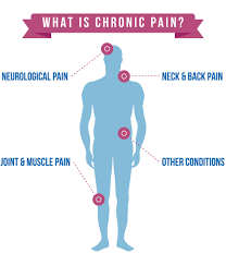 chronic-pain-medical-management-nyc-specialist-01